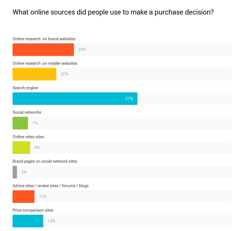Graf Google Consumer Barometer